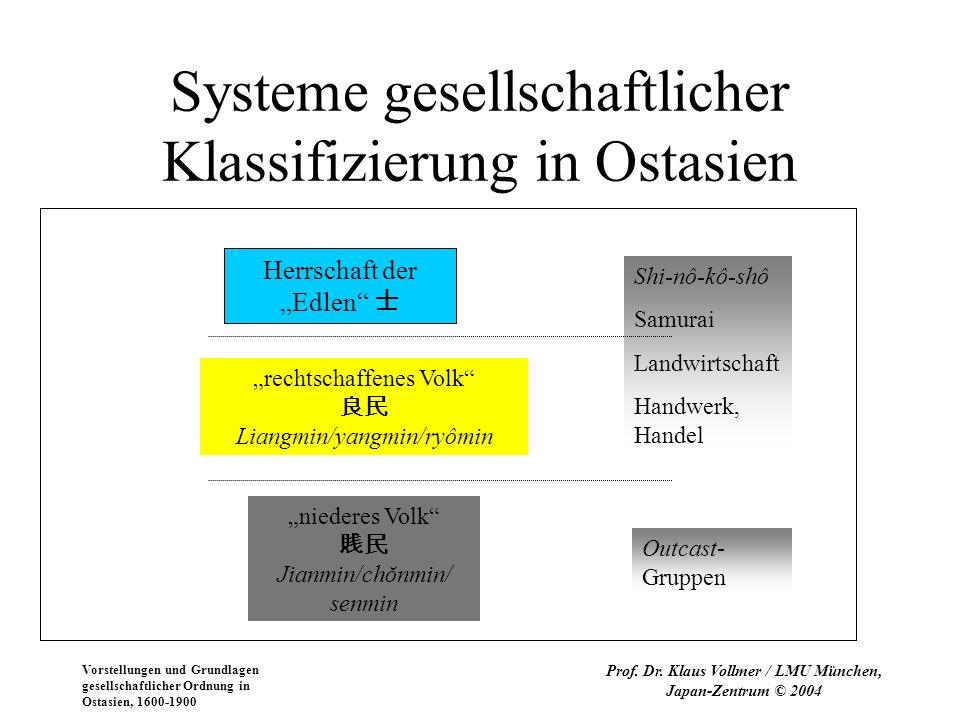 Systeme gesellschaftlicher Klassifizierung in Ostasien