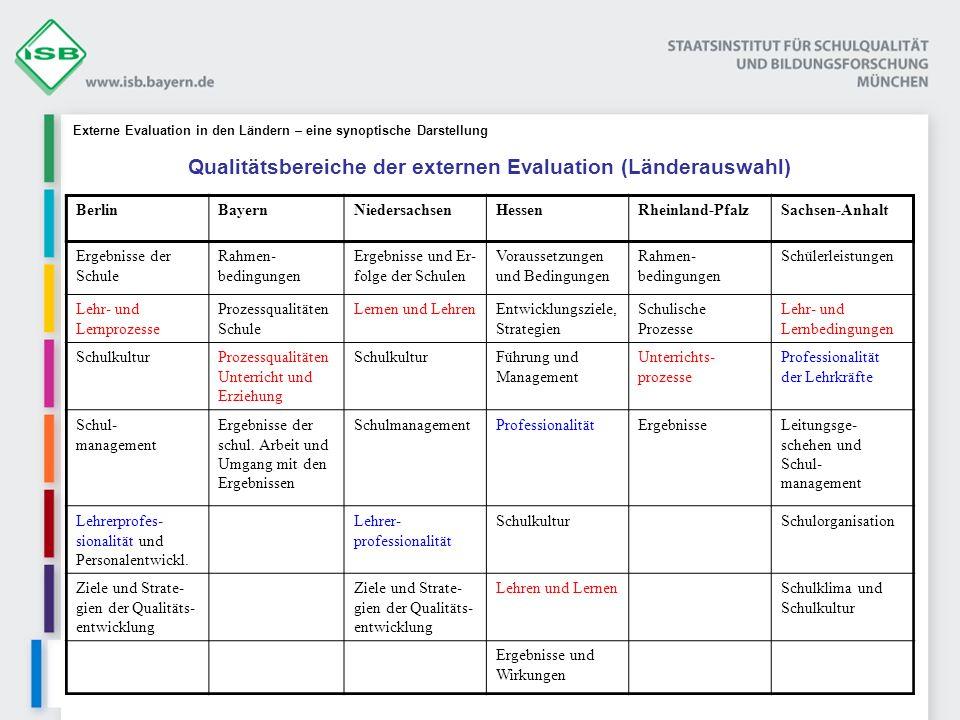 Qualitätsbereiche der externen Evaluation (Länderauswahl)