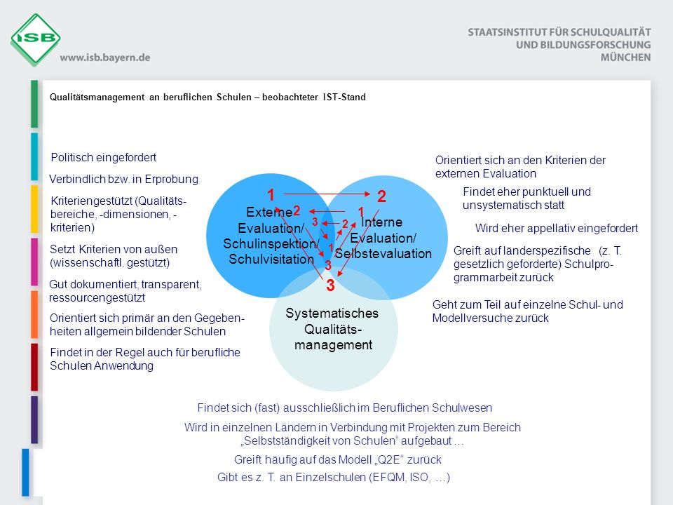 1 2 3 Externe Evaluation/ Interne Schulinspektion/ Evaluation/