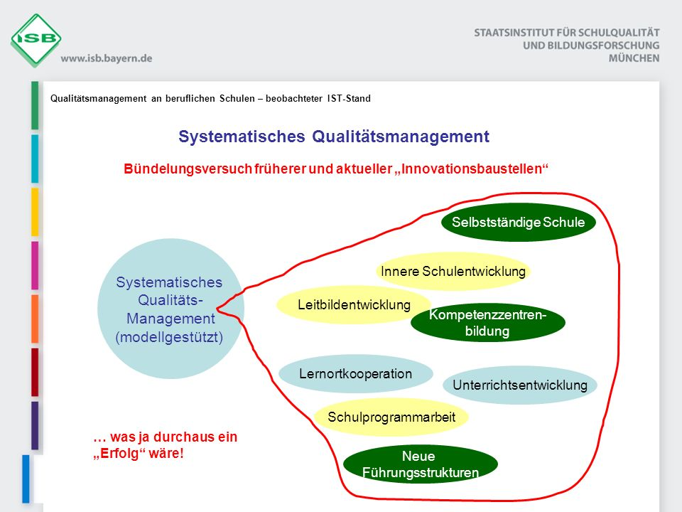 Systematisches Qualitätsmanagement