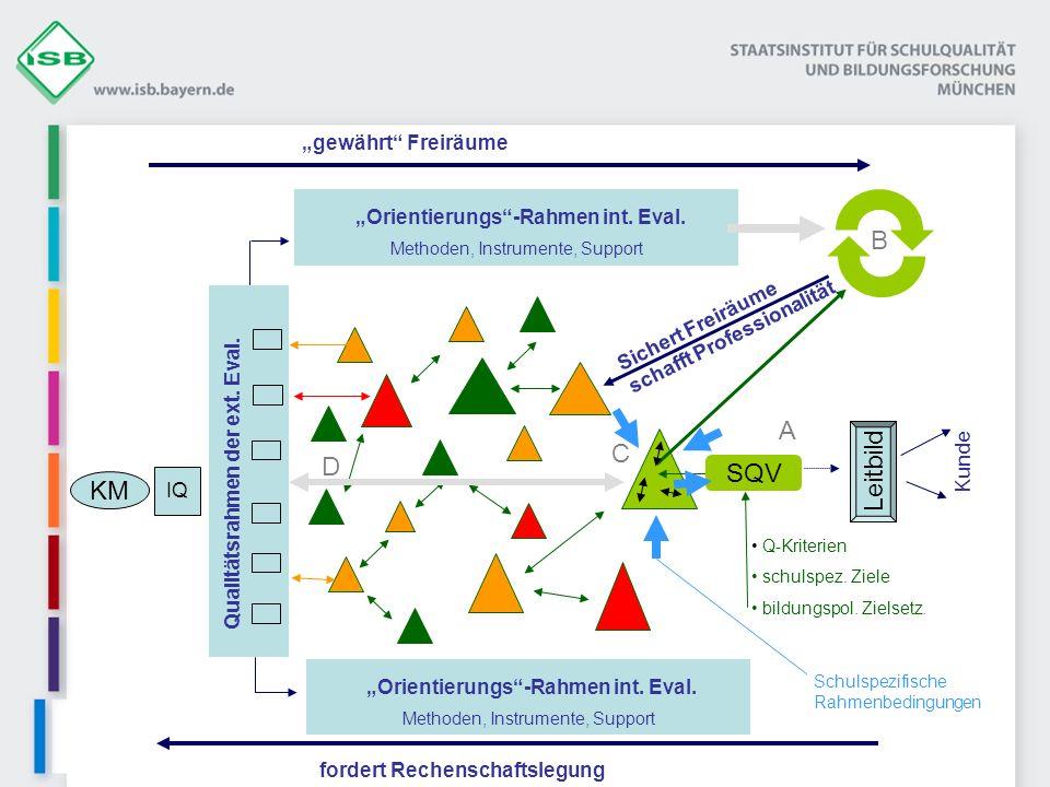 """""""Orientierungs -Rahmen int. Eval. Qualitätsrahmen der ext. Eval."""