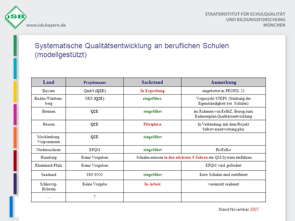 Systematische Qualitätsentwicklung an beruflichen Schulen (modellgestützt)