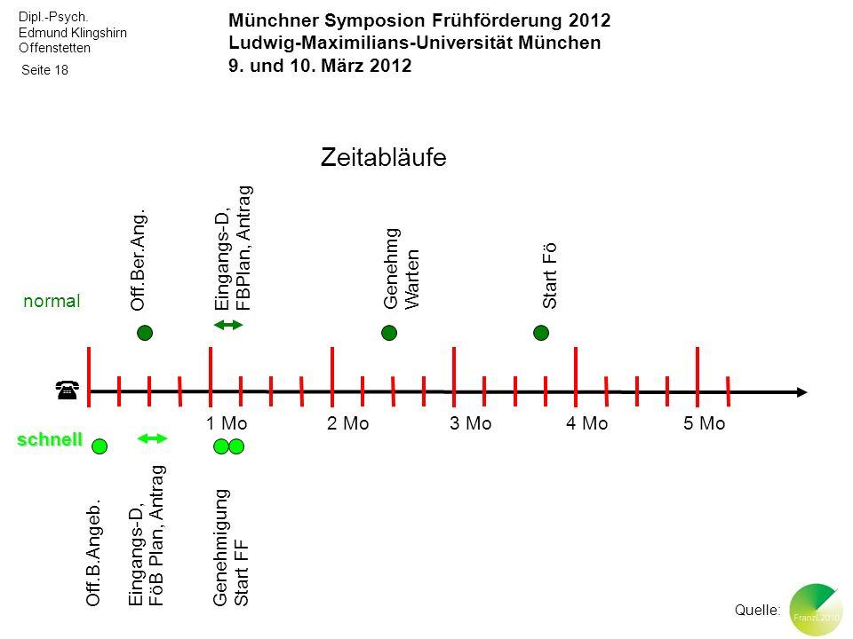 Zeitabläufe  Münchner Symposion Frühförderung 2012
