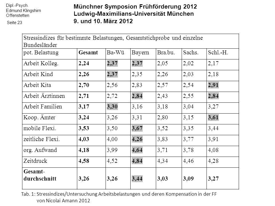 Münchner Symposion Frühförderung 2012