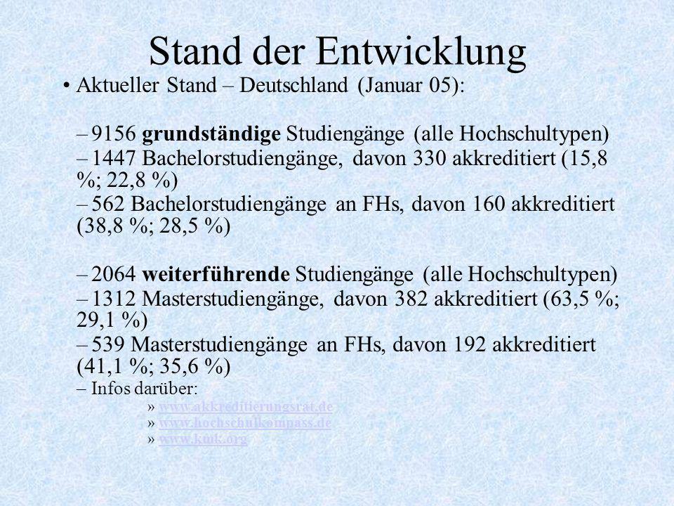 Stand der Entwicklung Aktueller Stand – Deutschland (Januar 05):