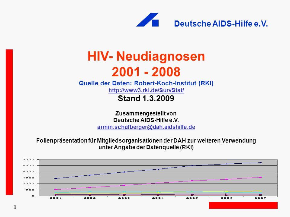 HIV- Neudiagnosen 2001 - 2008 Stand 1.3.2009