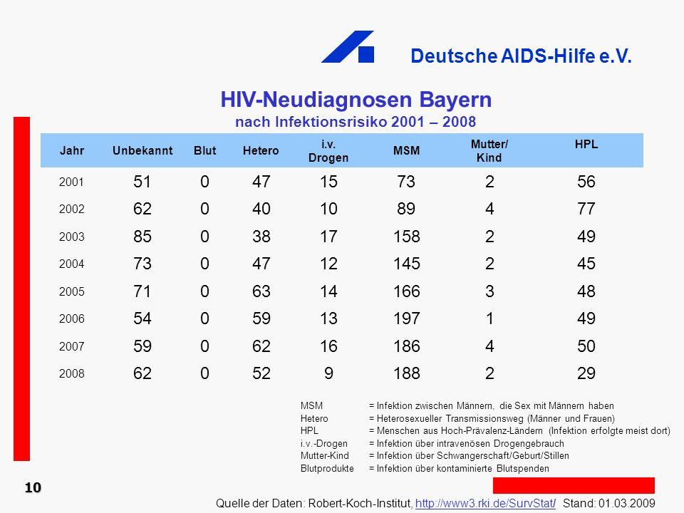 HIV-Neudiagnosen Bayern nach Infektionsrisiko 2001 – 2008
