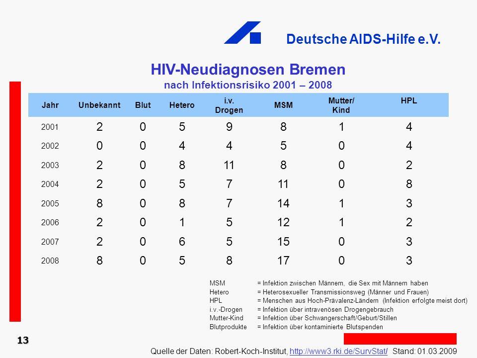 HIV-Neudiagnosen Bremen nach Infektionsrisiko 2001 – 2008