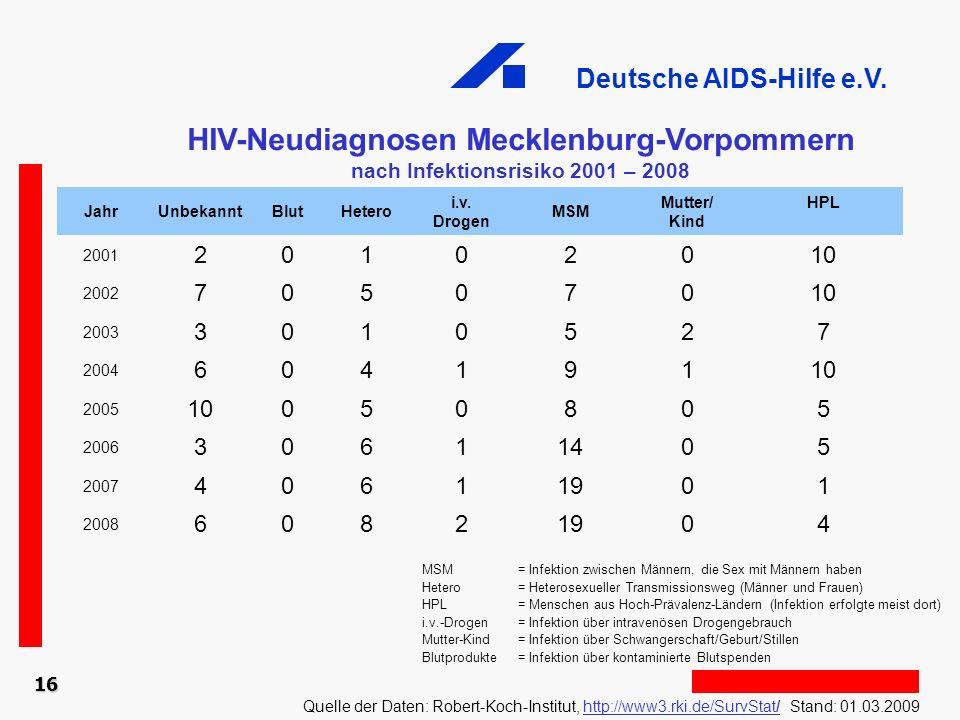 HIV-Neudiagnosen Mecklenburg-Vorpommern