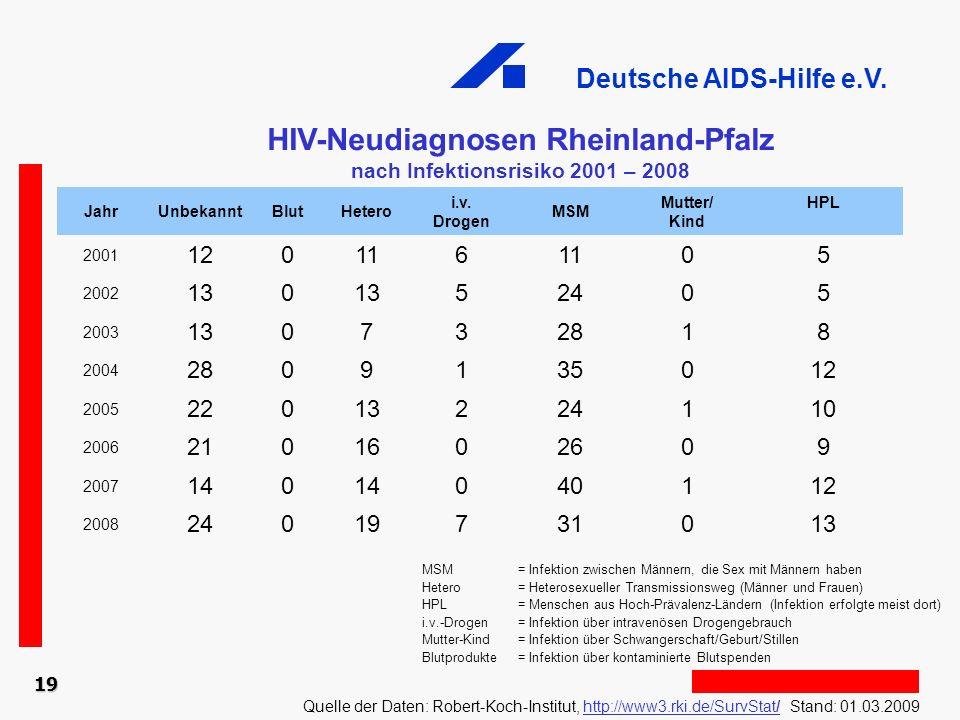 HIV-Neudiagnosen Rheinland-Pfalz nach Infektionsrisiko 2001 – 2008