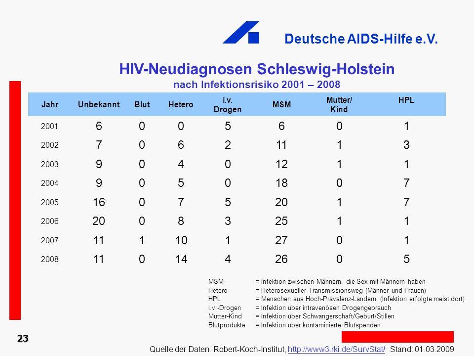 HIV-Neudiagnosen Schleswig-Holstein nach Infektionsrisiko 2001 – 2008