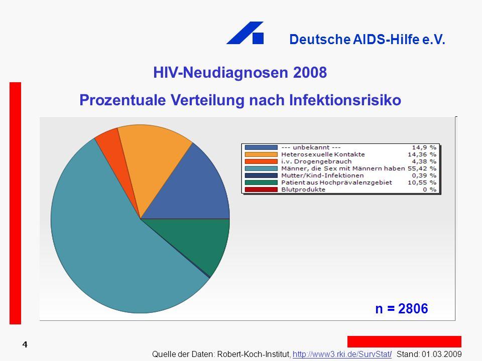 Prozentuale Verteilung nach Infektionsrisiko