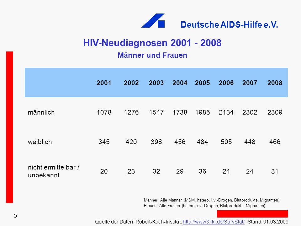 HIV-Neudiagnosen 2001 - 2008 Männer und Frauen 2001 2002 2003 2004