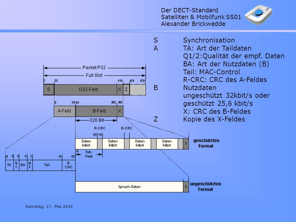 S. Synchronisation A. TA: Art der Taildaten. Q1/2:Qualität der empf