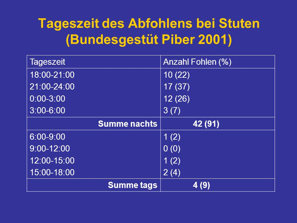 Tageszeit des Abfohlens bei Stuten (Bundesgestüt Piber 2001)