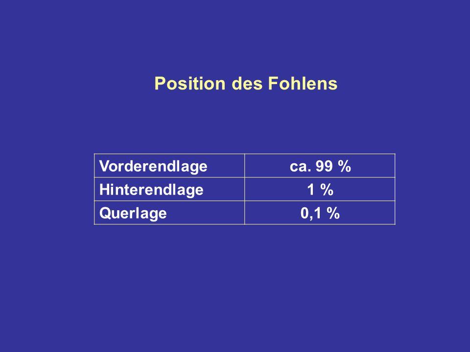 Position des Fohlens Vorderendlage ca. 99 % Hinterendlage 1 % Querlage