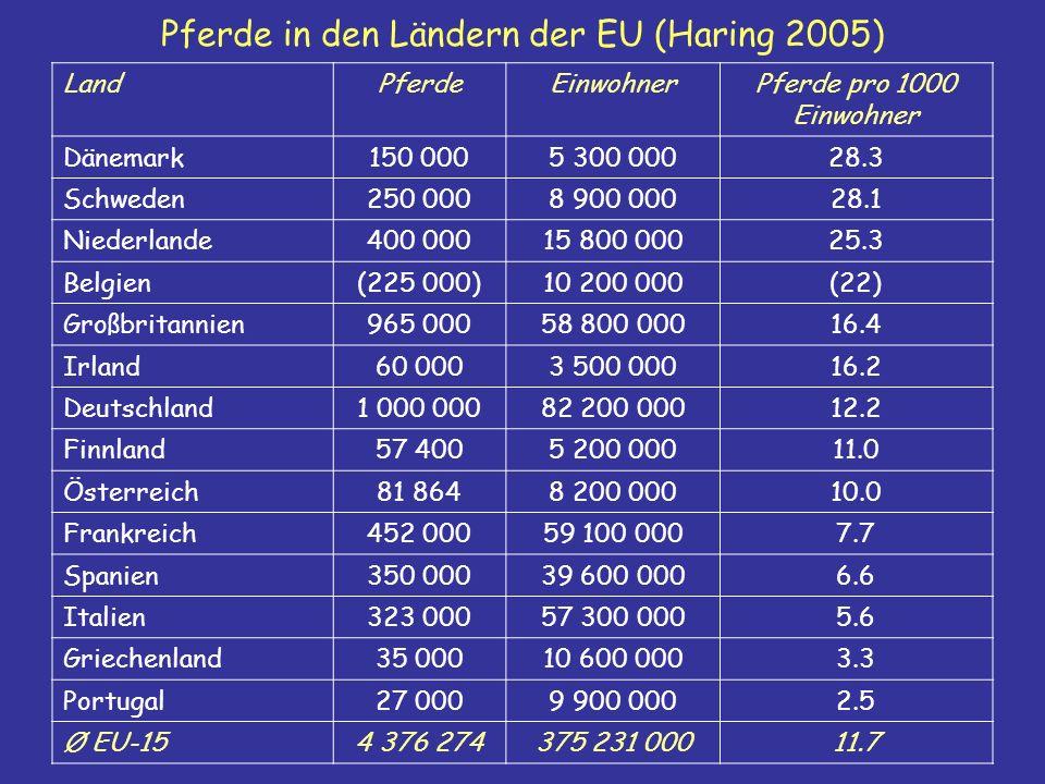 Pferde in den Ländern der EU (Haring 2005)