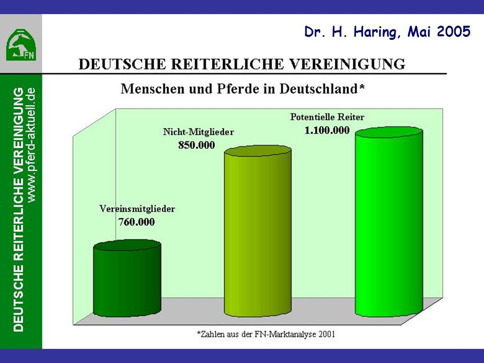 Dr. H. Haring, Mai 2005 1,6% 1,6%