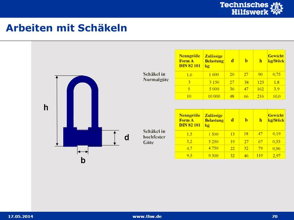 Arbeiten mit Schäkeln h d b 31.03.2017 www.thw.de
