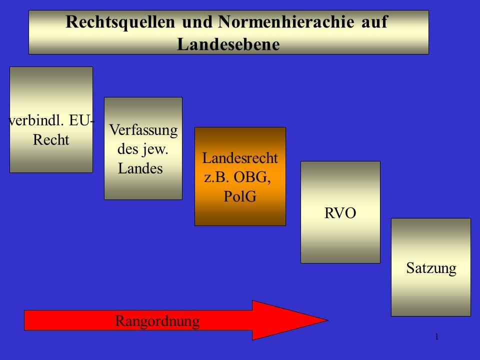 Rechtsquellen und Normenhierachie auf