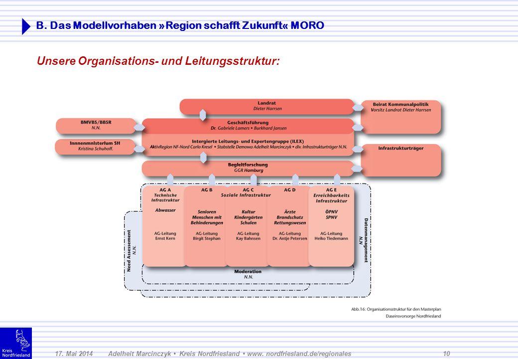 B. Das Modellvorhaben »Region schafft Zukunft« MORO