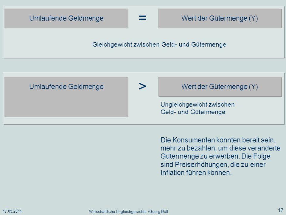 = > Umlaufende Geldmenge Wert der Gütermenge (Y)