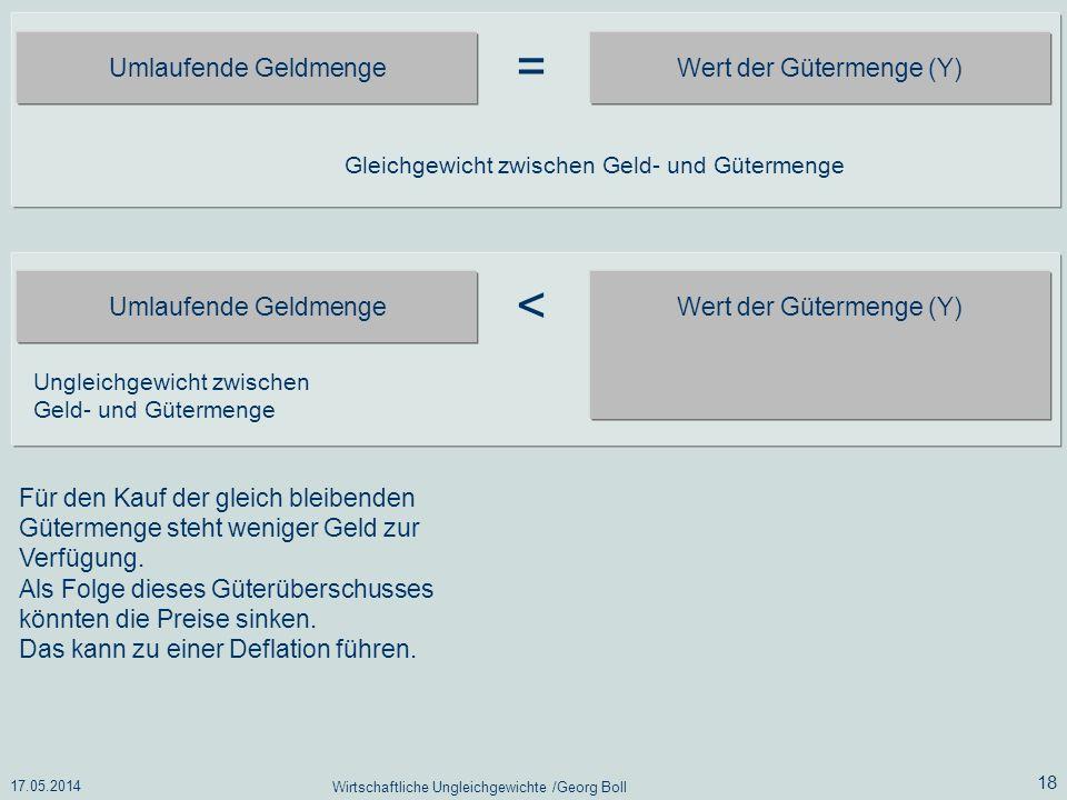 = < Umlaufende Geldmenge Wert der Gütermenge (Y)