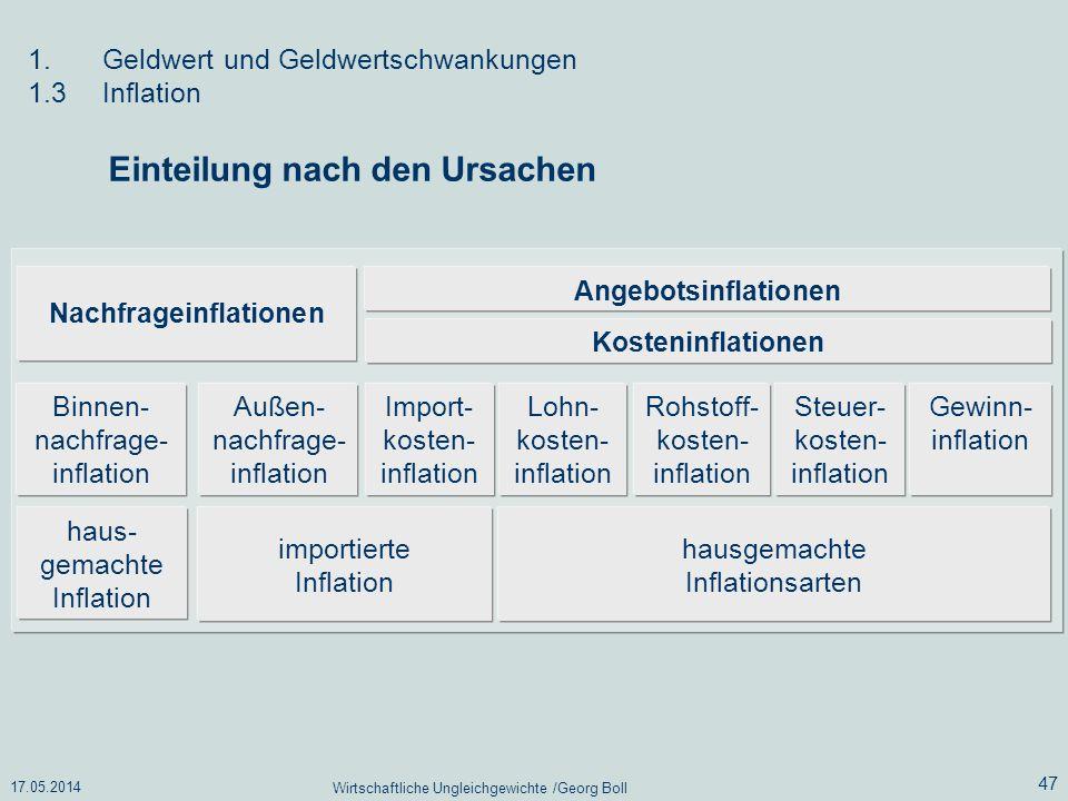 Nachfrageinflationen