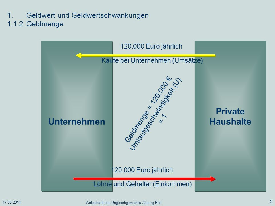 Unternehmen Private Haushalte