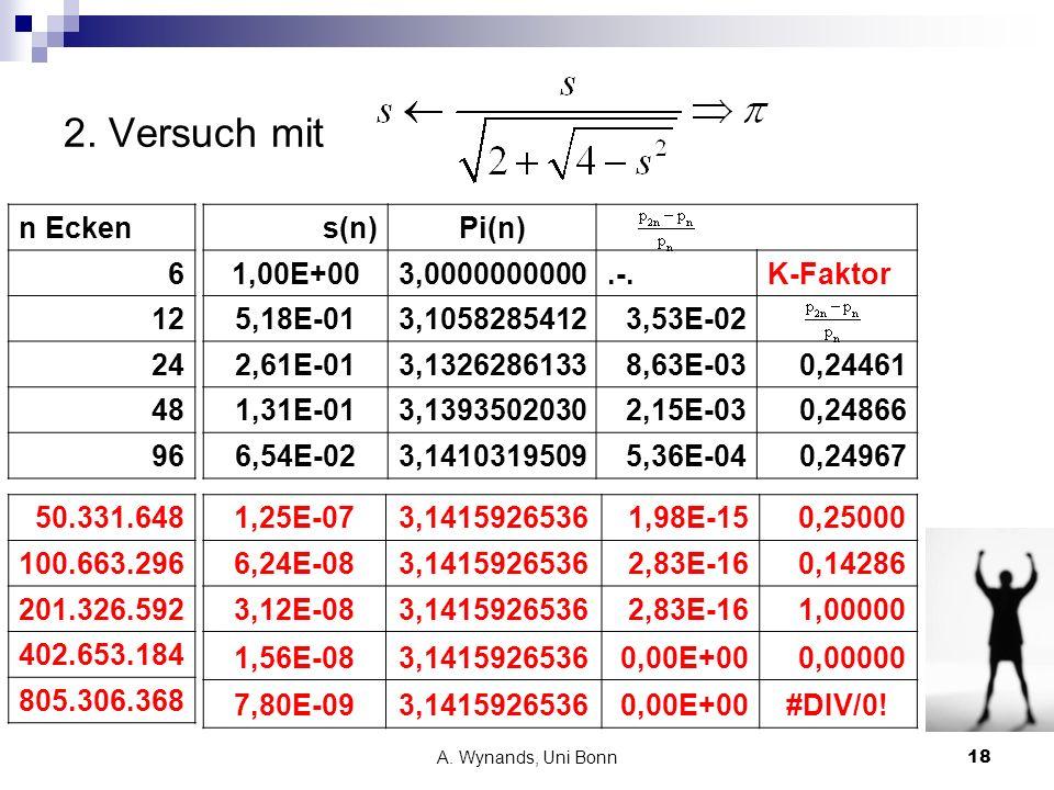 2. Versuch mit n Ecken 6 12 24 48 96 s(n) Pi(n) 1,00E+00 3,0000000000