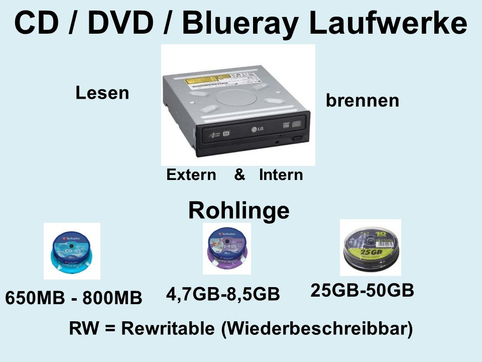 CD / DVD / Blueray Laufwerke RW = Rewritable (Wiederbeschreibbar)