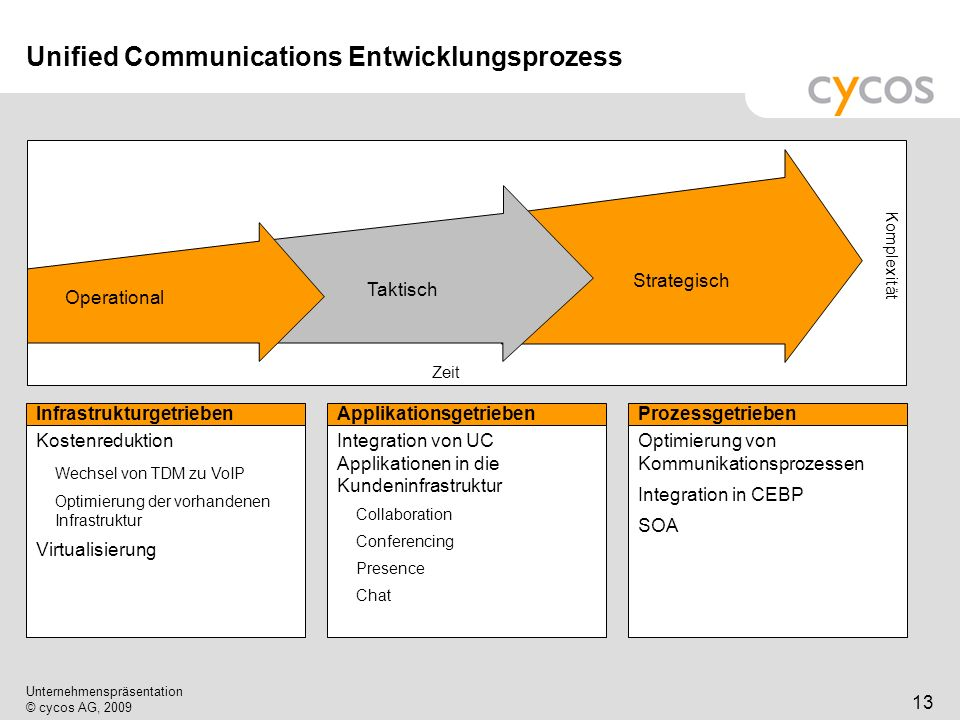 Unified Communications Entwicklungsprozess