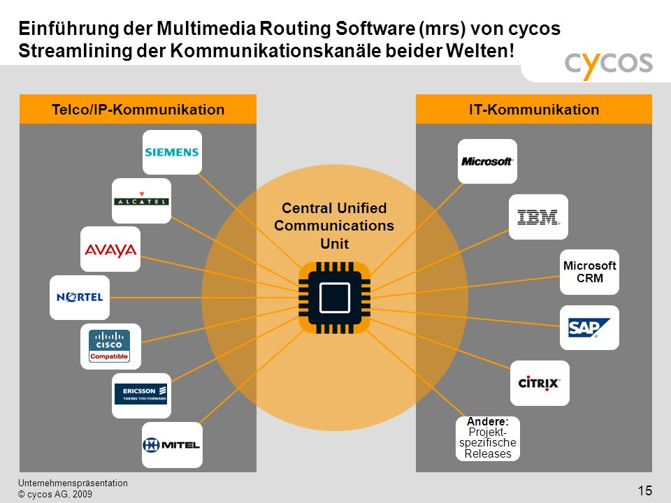 Telco/IP-Kommunikation Central Unified Communications Unit