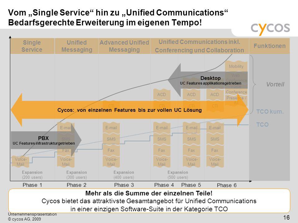 """Vom """"Single Service hin zu """"Unified Communications Bedarfsgerechte Erweiterung im eigenen Tempo!"""