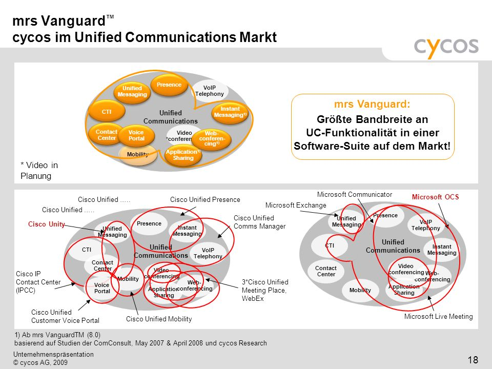 mrs Vanguard™ cycos im Unified Communications Markt