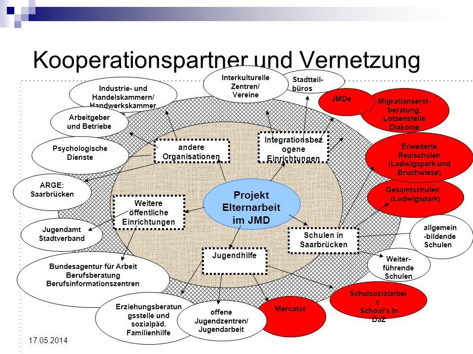 Kooperationspartner und Vernetzung