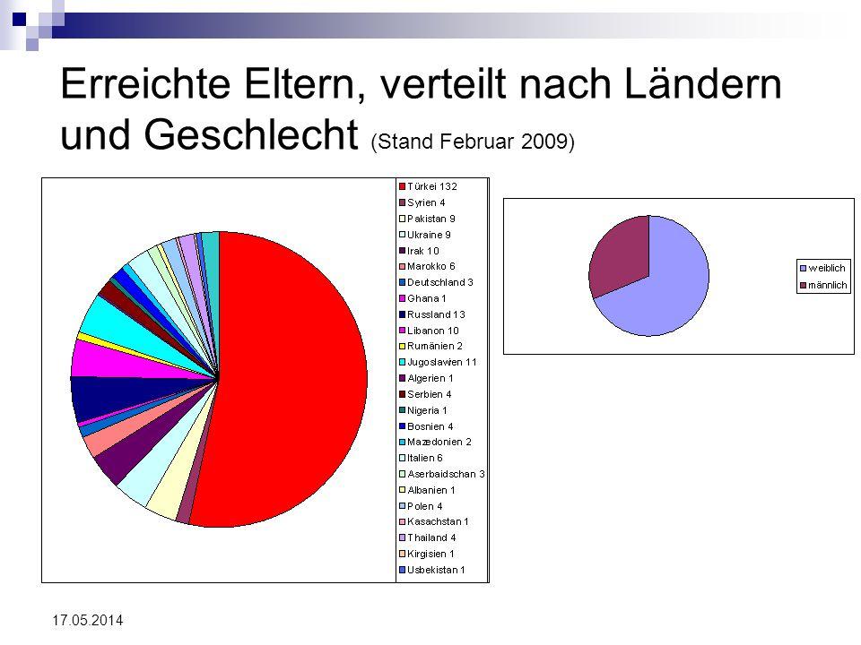 Erreichte Eltern, verteilt nach Ländern und Geschlecht (Stand Februar 2009)