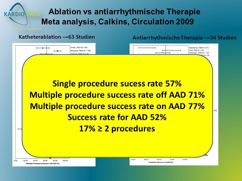 Single procedure sucess rate 57%