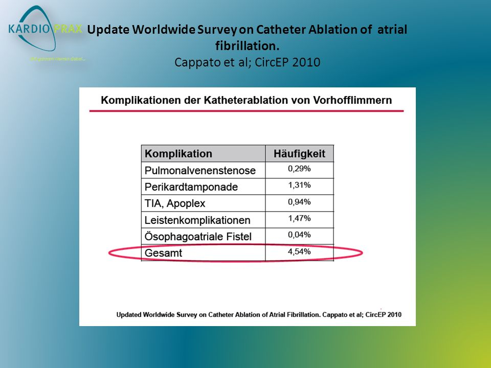 Update Worldwide Survey on Catheter Ablation of atrial fibrillation