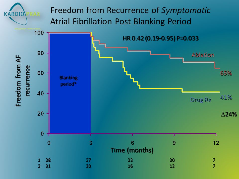 Freedom from Recurrence of Symptomatic