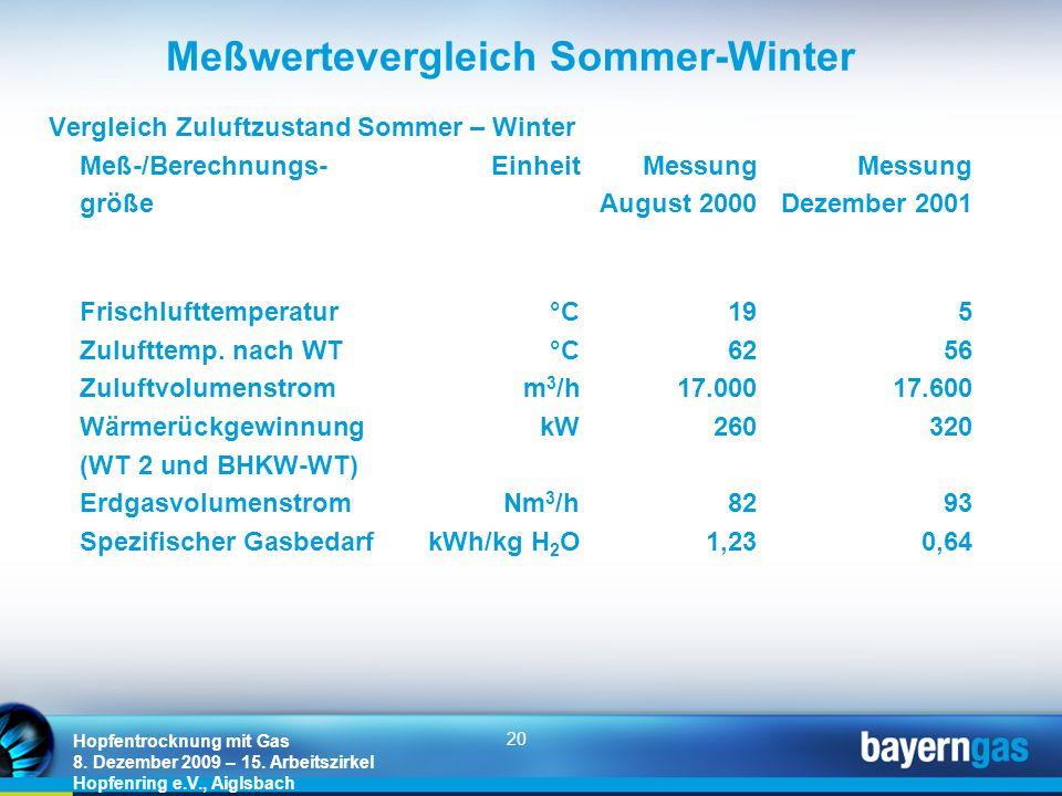 Meßwertevergleich Sommer-Winter