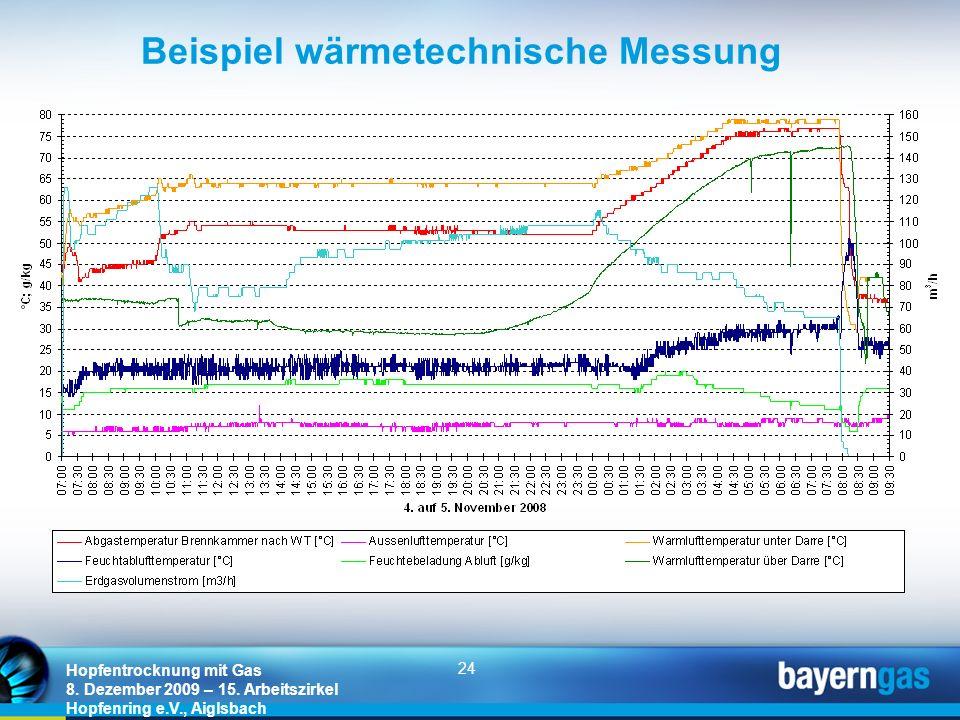 Beispiel wärmetechnische Messung