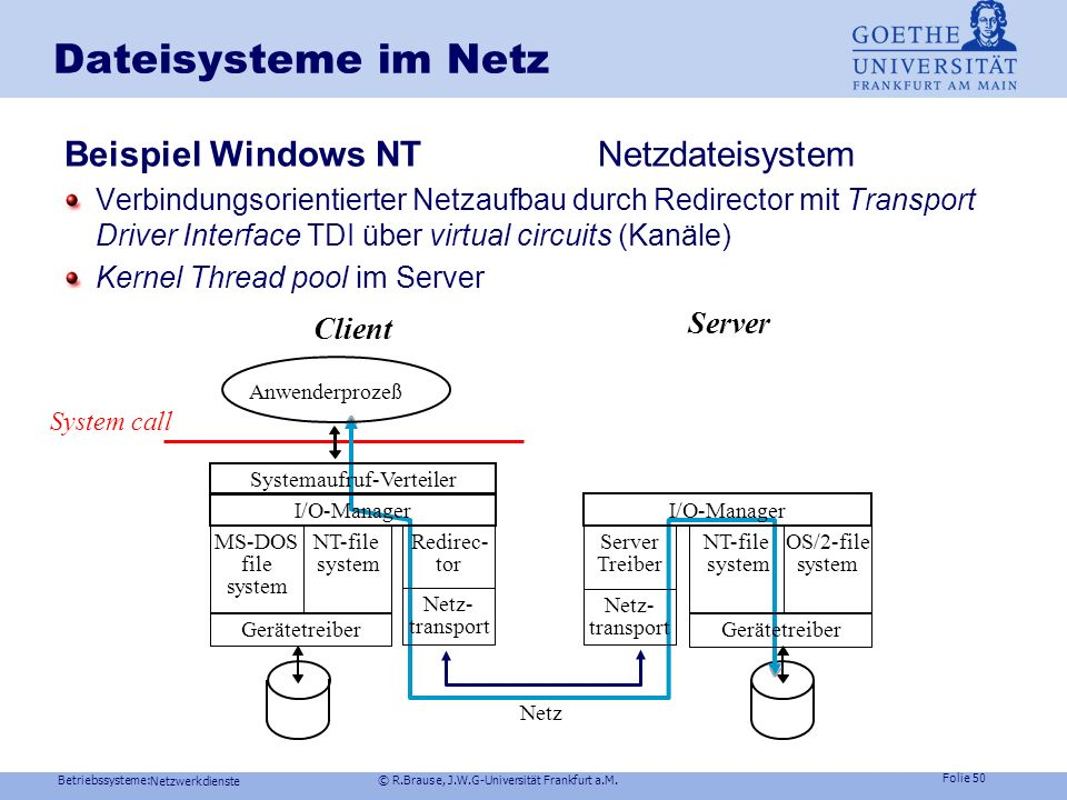 Dateisysteme im Netz Beispiel Windows NT Netzdateisystem Server Client