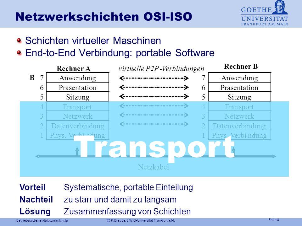 Netzwerkschichten OSI-ISO