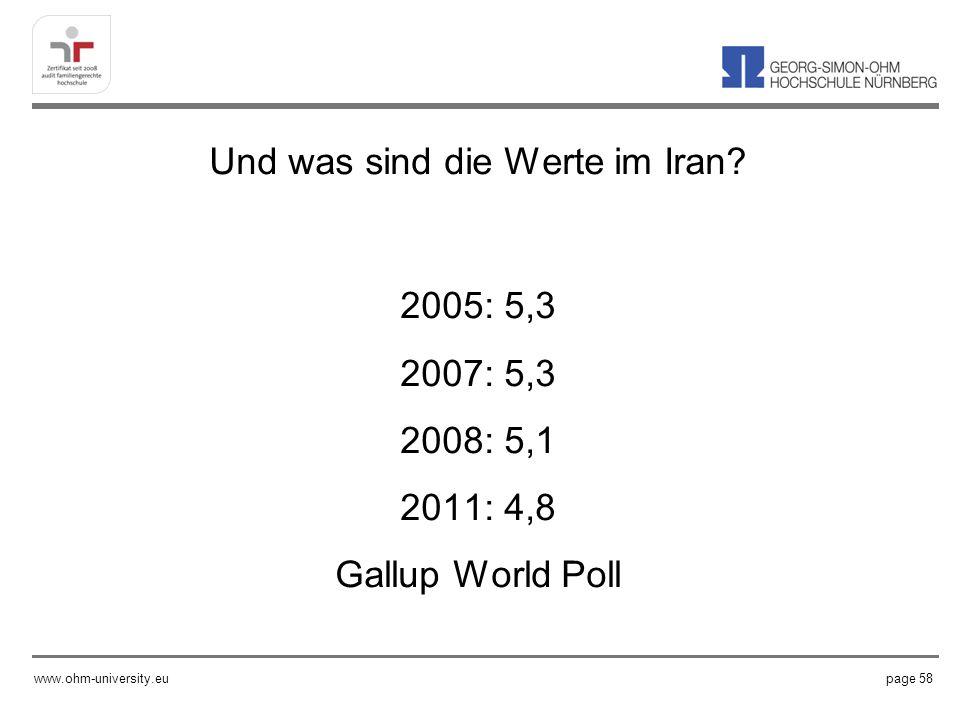 Und was sind die Werte im Iran