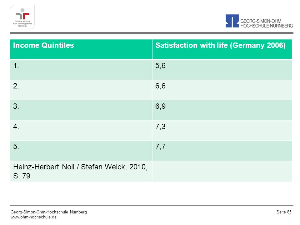 Satisfaction with life (Germany 2006) 1. 5,6 2. 6,6 3. 6,9 4. 7,3 5.