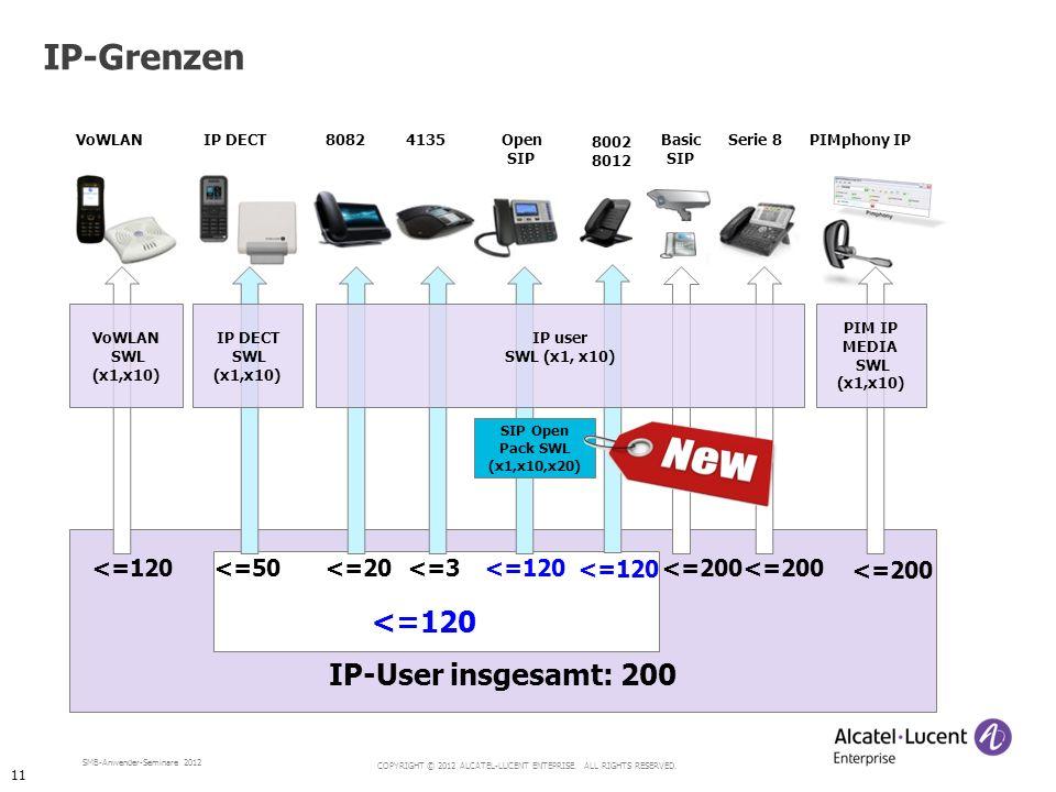 IP-Grenzen IP-User insgesamt: 200 <=120 <=120 <=50 <=20
