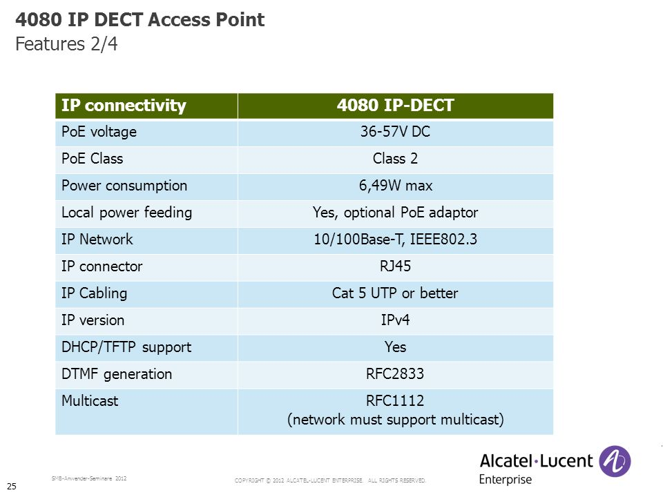 4080 IP DECT Access Point Features 2/4 IP connectivity 4080 IP-DECT