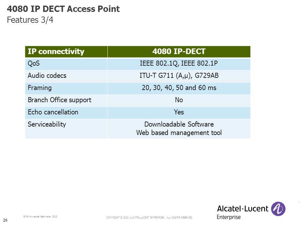 4080 IP DECT Access Point Features 3/4 IP connectivity 4080 IP-DECT