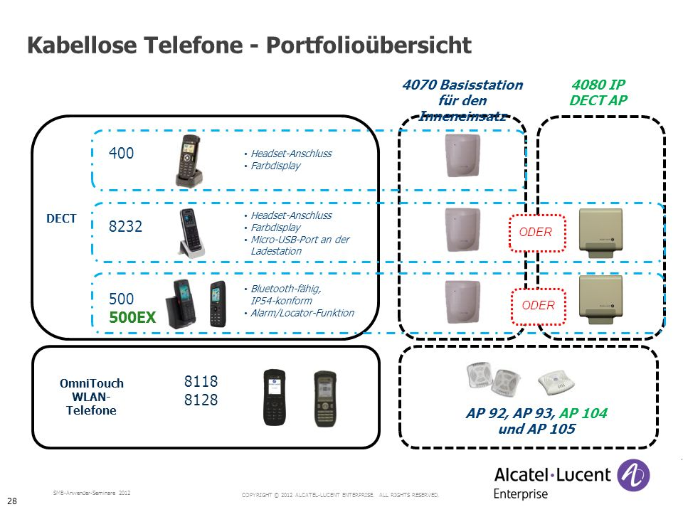 Kabellose Telefone - Portfolioübersicht